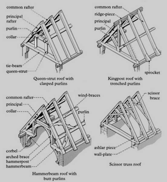 Timber Roofs on porch roof plans and diagrams