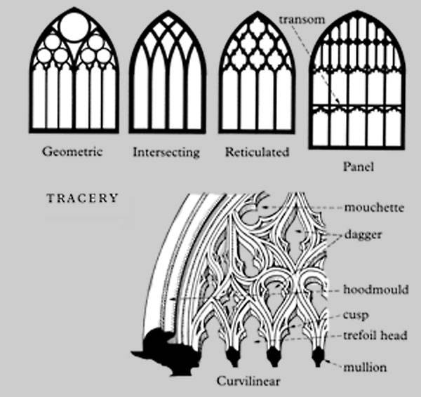 Looking at buildings gothic windows and tracery for Window shapes and designs